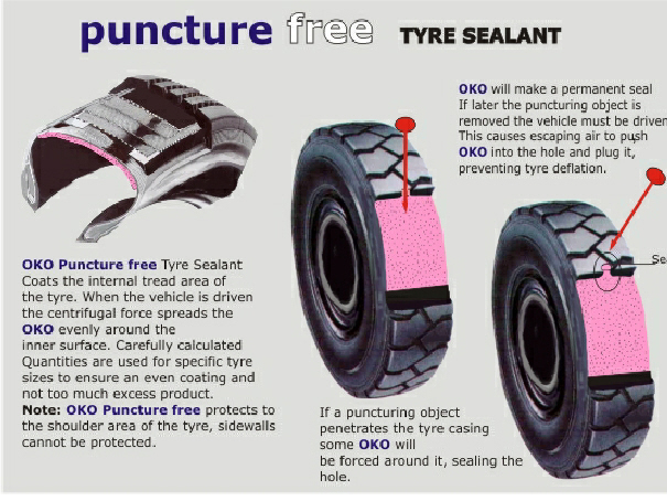 Tyre Sealant - OKO - How it works